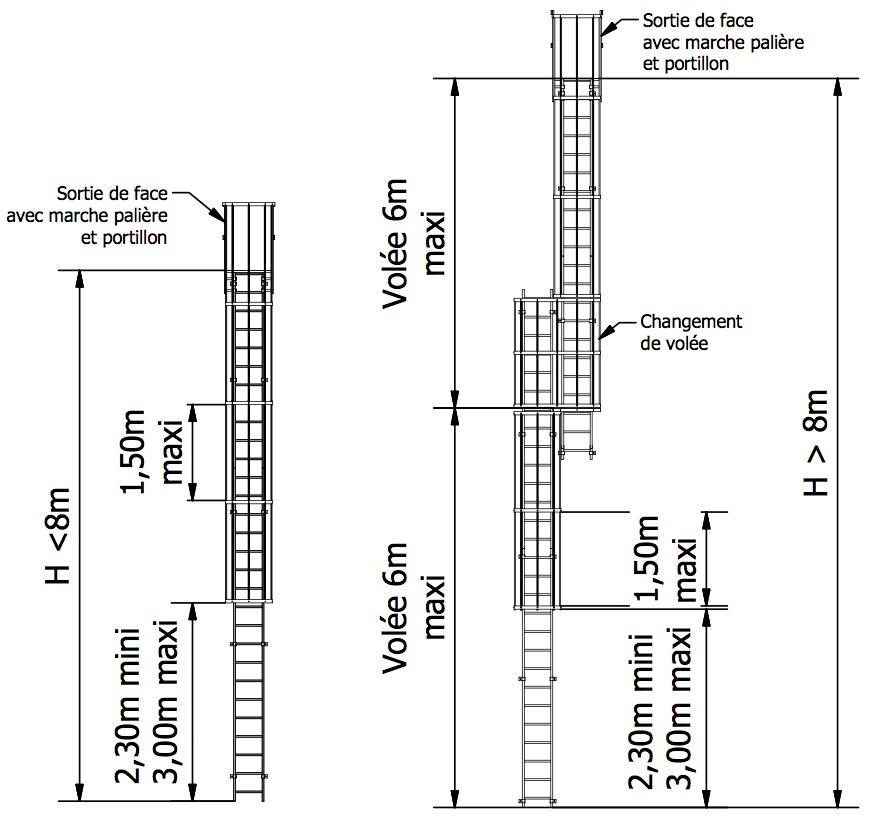 Disposition Des échelles à Crinoline