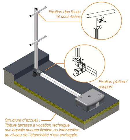 garde corps industriel autoportant barri res de s curit. Black Bedroom Furniture Sets. Home Design Ideas