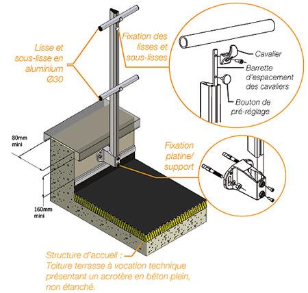 garde corps industriel pour s curiser l 39 acrot re d 39 une toiture. Black Bedroom Furniture Sets. Home Design Ideas
